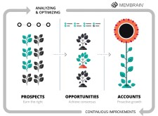 Membrain's New Module Helps Companies Drive Sales Growth by Simplifying Account Planning and Execution