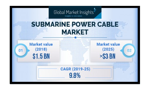 Submarine Power Cable Market to Cross USD 3 Bn by 2025: Global Market Insights, Inc.