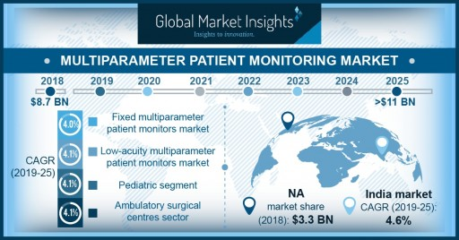 Multiparameter Patient Monitoring Market to Hit $11 Billion by 2025: Global Market Insights, Inc.