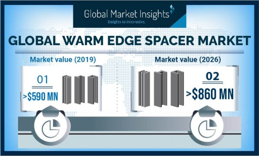 Warm Edge Spacer Market Growth Predicted at 5.4%, Revenue to Hit USD $860 Million by 2026: Global Market Insights, Inc.