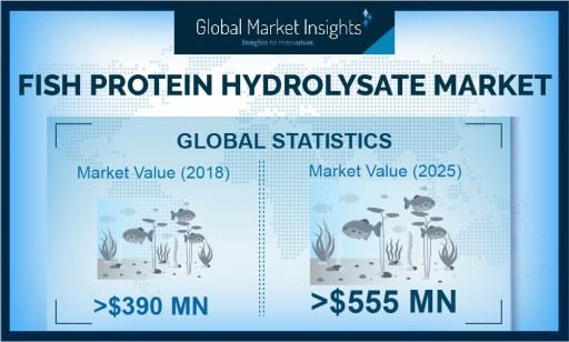 Fish Protein Hydrolysate Market Worth $558 Million by 2025: Global Market Insights, Inc.