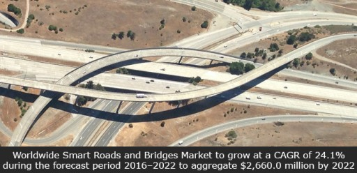 Worldwide Smart Roads and Bridges Market to Grow at a CAGR of 24.1% to Aggregate $2,660.0 Million by 2022