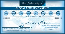 Neoprene Market size worth over $2.28 bn by 2025