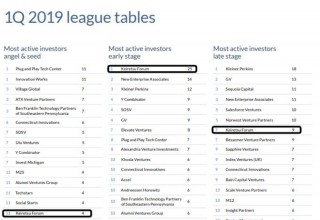PitchBook 2019 League Tables