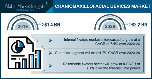 Craniomaxillofacial Devices Market growth predicted at over 7% through 2026: Global Market Insights, Inc.