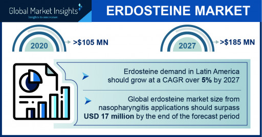 The Erdosteine Market projected to surpass $185 million by 2027, says Global Market Insights Inc.
