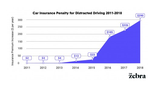 Car Insurance Penalties for Distracted Driving Up 10,000% Since 2011, The Zebra Reports