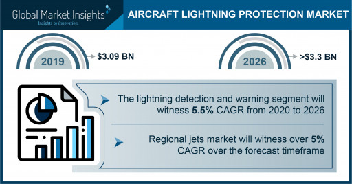 Aircraft Lightning Protection Market to Hit $3.3 Bn by 2026; Global Market Insights, Inc.