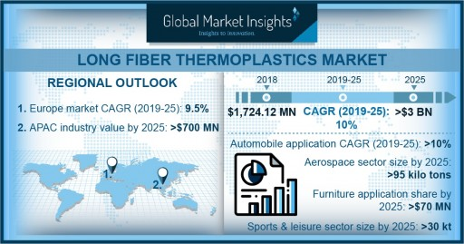 Long Fiber Thermoplastics Market to Exceed $3bn by 2025: Global Market Insights, Inc.