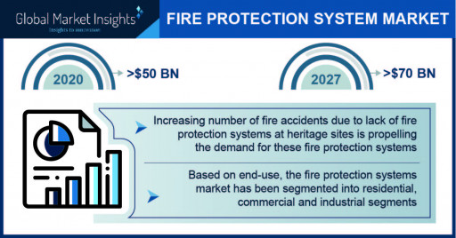 Fire Protection Systems Market worth $70 Bn by 2027