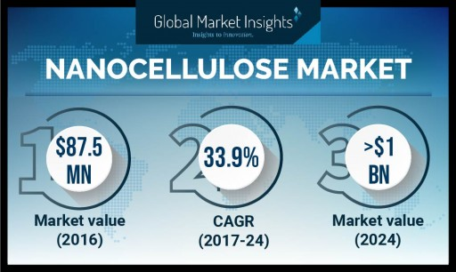 Composites Nanocellulose Market to Register Over 40.4% CAGR to 2024: GMI