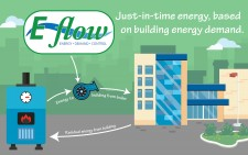 E~flow Hydronic Pumping Control