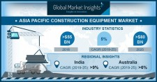 APAC Construction Equipment Market size worth over $80bn by 2025