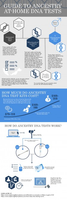 Infographic: DNA Tests