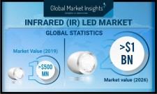 Global Infrared (IR) LED Market revenue to hit USD 1 Bn by 2026: GMI