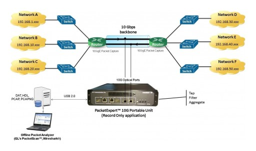 Wire-Speed Packet Filter and Capture on 10 Gbps Ethernet Networks