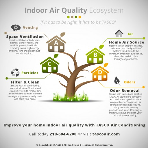 TASCO Air Conditioning & Heating: San Antonio Heating and Air Conditioning Company Leads Local Industry in Educating Consumers About Indoor Air Quality