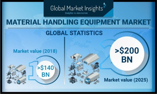 Material Handling Equipment Market to Hit USD 200 Billion by 2025: Global Market Insights, Inc.