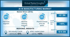Artificial Intelligence (AI) in Manufacturing Market to hit $16bn by 2025: Global Market Insights, Inc.