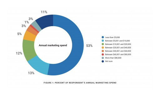 Study Shows Realtors' Top Marketing Tools and Spend for 2018