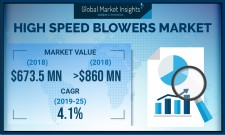 High Speed Blowers Market size worth over $860 Mn by 2025