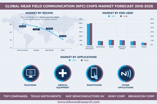 Increasing Smartphones Penetration Upsurges the Global Near Field Communication (NFC) Chips Market at a CAGR of 22.59% by 2026