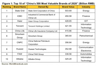 "Figure 1: Top 10 of ""China's 500 Most Valuable Brands of 2020"" (Billion RMB)"