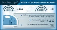 Global Oxygen Concentrators Market value to reach USD 5 Bn by 2026: GMI