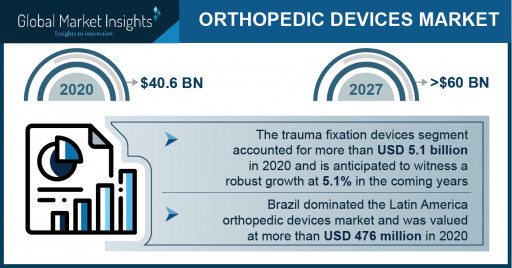 Orthopedic Devices Market Revenue to Cross USD 60 Bn by 2027: Global Market Insights Inc.