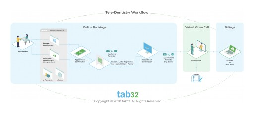 tab32 Launches Dental Emergency Video Calling Platform With Its Nationwide Dental Provider Network. It Will Be One of the Largest Video Consulting Platform for #DentalER. 