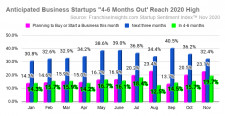 Startup Sentiment Index