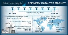 Global Refinery Catalysts Market Size to exceed $5.5bn by 2025