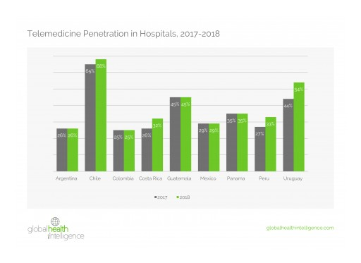 Telemedicine Adoption Grows Strongly in Latin America
