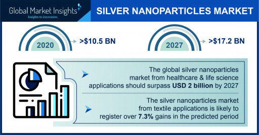 The Silver Nanoparticles Market is projected to surpass $5.5 billion by 2027, says Global Market Insights Inc.