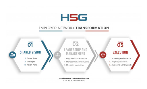 HSG's Three-Phase Network Transformation Process for Employed Physician Networks Helps Achieve Higher Performance Over 12-18 Months