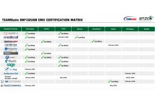EMV Certification Matrix