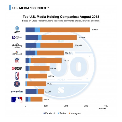 AT&T Tops August US Media 100 List With Top Engagement Across US Media Holding Companies