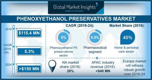 Phenoxyethanol Preservatives Market to Cross $150mn by 2024: Global Market Insights Inc.