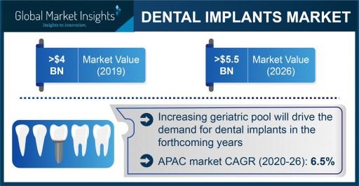 Dental Implants Market revenue to cross USD 5.5 Bn by 2026: Global Market Insights, Inc.