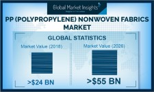 PP Nonwoven Fabrics Market size to cross $55 billion by 2026