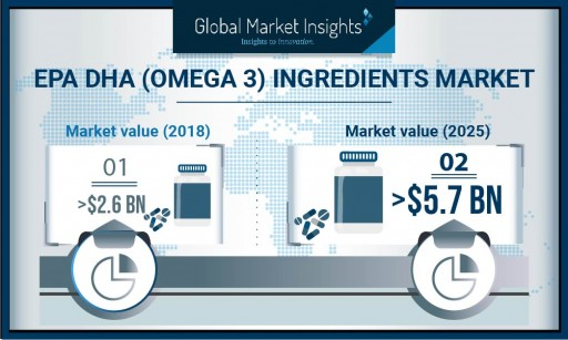 EPA/DHA (Omega 3) Ingredients Market to Hit $5.7 Billion by 2026: Global Market Insights, Inc.