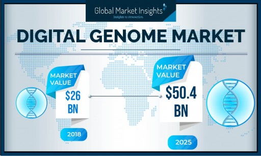 Digital Genome Market Value to Hit $50.4 Billion by 2025: Global Market Insights, Inc.