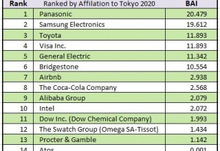 The Affiliation of the Worldwide Olympic Partners to the Tokyo 2020 Brand by BAI™