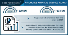 Automotive Air Intake Manifold Market to exceed $34 BN by 2027