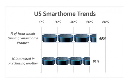 Majority of American Consumers Feel Comfortable With Smart Home