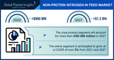 Non-Protein Nitrogen In Feed Industry Forecasts 2021-2027