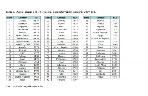 The Institute for Industrial Policy Studies (IPS), Swiss Franklin University Taylor Institute and UNITAR Jointly Announce National Competitiveness 2019-2020 Rankings