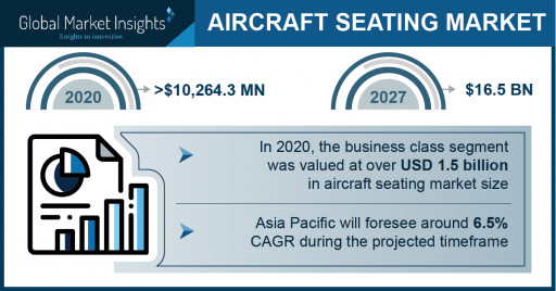 Aircraft Seating Market Revenue to Cross USD 16.5 Bn by 2027: Global Market Insights Inc.