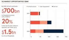 5G Market Opportunities ($BN)