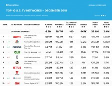 Shareablee Top 10 U.S TV Networks December 2018
